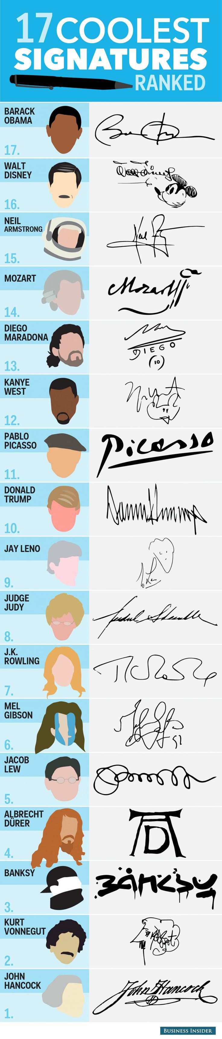 From http://www.businessinsider.sg/the-coolest-signatures-in-history-2014-6/#.Vdqz9tOqqko