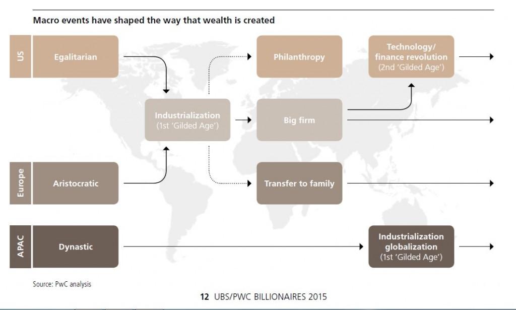 From https://www.pwc.com/gx/en/financial-services/publications/assets/pwc-ubs-billionaire-report.pdf
