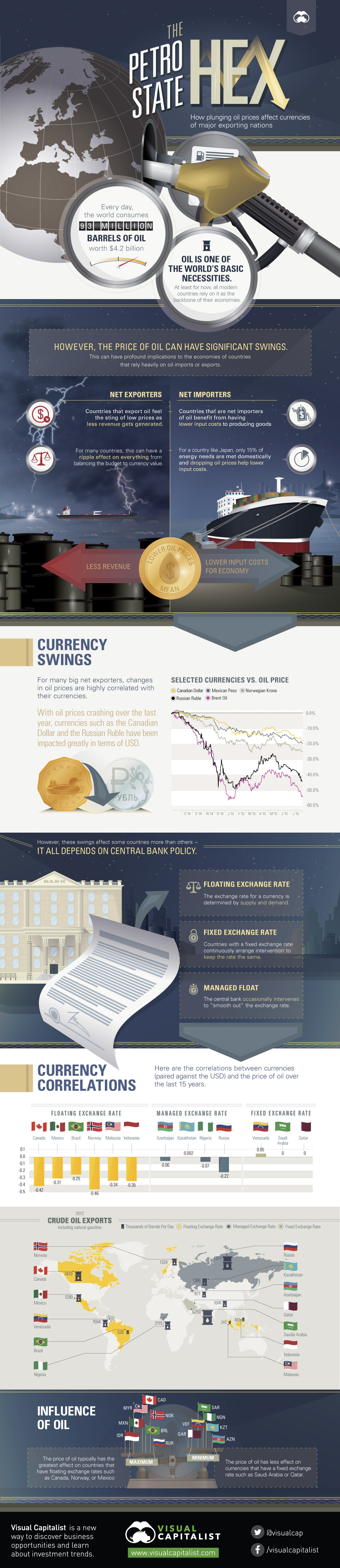 From http://www.visualcapitalist.com/the-petrostate-hex-how-plunging-oil-prices-affect-currencies/