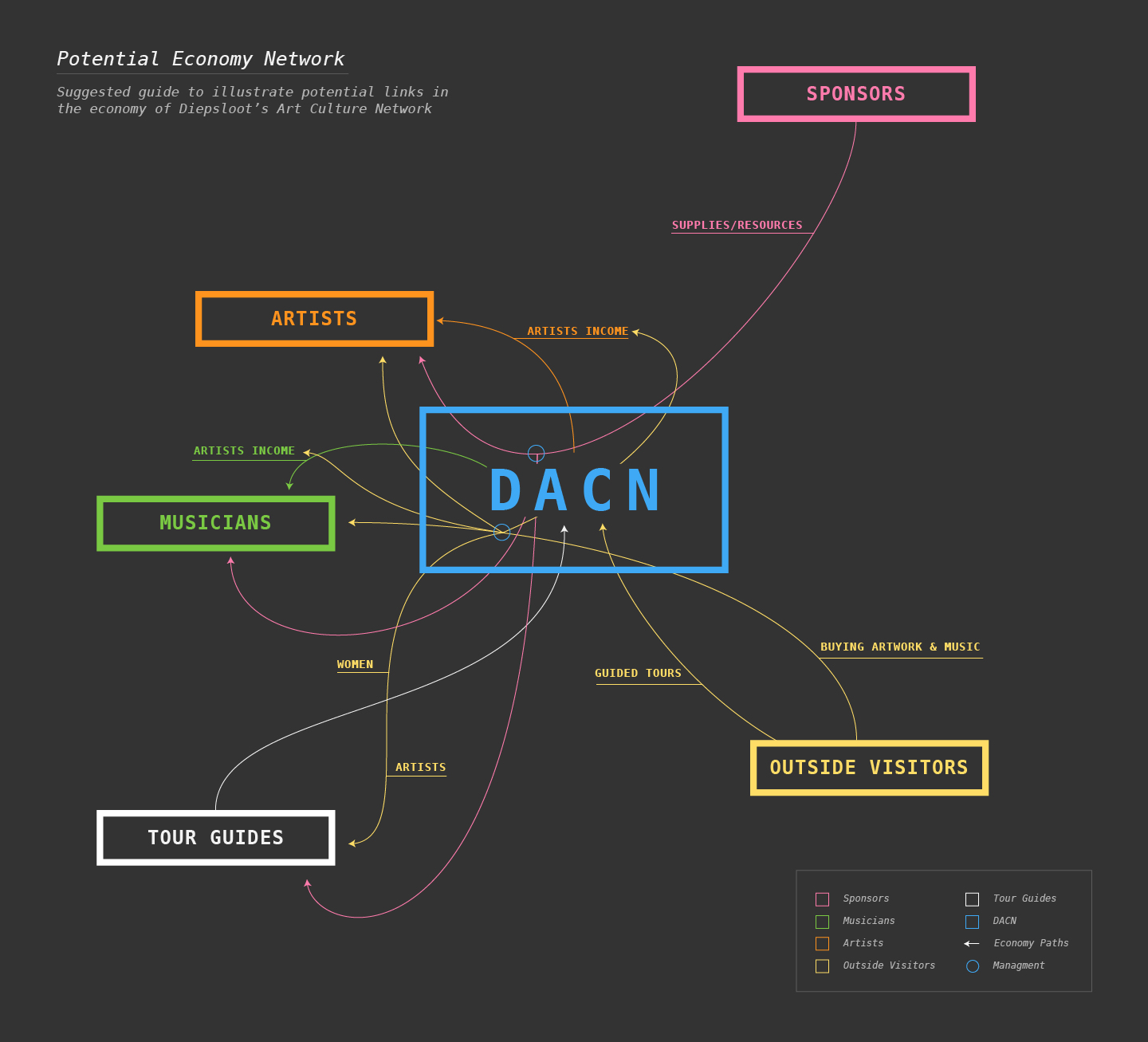 Diagram of how the DACN could function a mediator of an economy generating by 'interesting things' and arts.