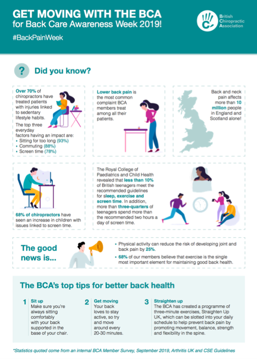 Technology found to be the biggest growing cause of back pain in the UK —  Back to Chiropractic in Hull - 01482 227125