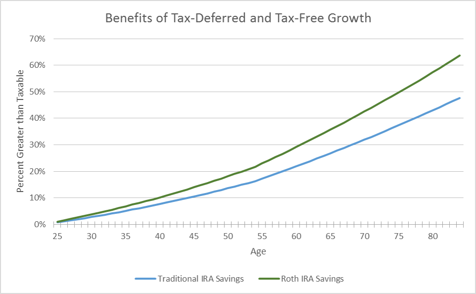 Assumptions: 25% tax bracket, contribute $5k per year Jan 1 starting at 25 for 30 years. Compounded growth at 7% for tax-advantaged accounts and 15% less at 5.95% for taxable accounts. Tax savings from traditional is invested and earns a 5.95% return. Percentage calculated is net of taxes paid on the deferred investment.