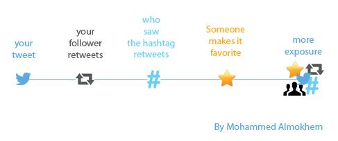 twitter exposure - Mohammed Almokhem - Social Media Marketing - SMM - Optimization - SMO - SEO -digital Marketing - online marketing - istagram - following notification - b2c