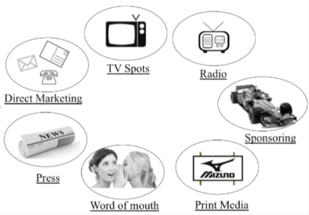 old marketing channels - marketing - customer experience