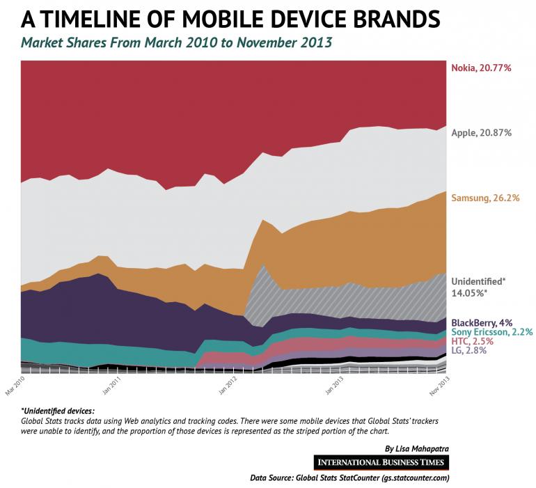 mobile-vendors-brands-marketing-branding-smart phones-apple-iphone-samsung-galaxy-business development-chart-online