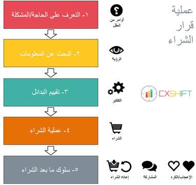 cxshift عملية قرار الشراء - تسويق - تصميم مواقع -متجر الكتروني - تصميم موقع الكتروني - ريادوة الاعمال.jpg