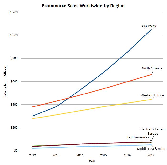 Online-Sales-Worldwide.png