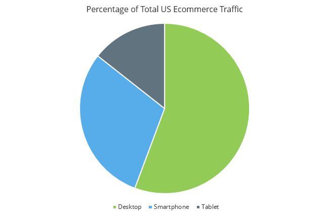 Percentage-of-Total-US-Ecommerce-Traffic.jpg