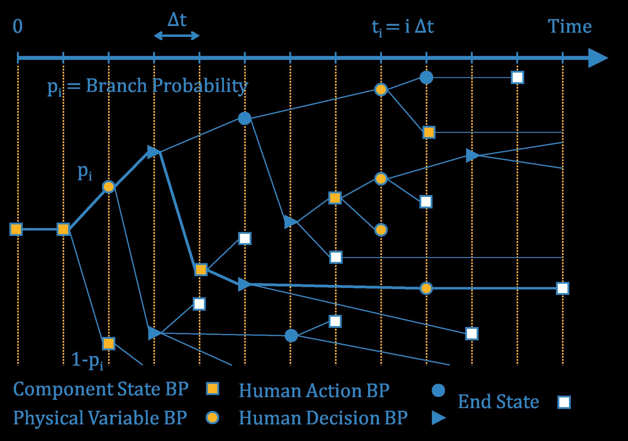 Discrete dynamic event tree (DDET)