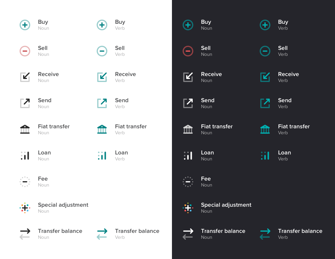 Every activity type or category on Poloniex gets an icon. Coloring is dependent on the active theme (light vs dark mode), as well as whether the icon is used as a noun (to describe a completed or pending transaction) or a verb (a button to initiate a new action).