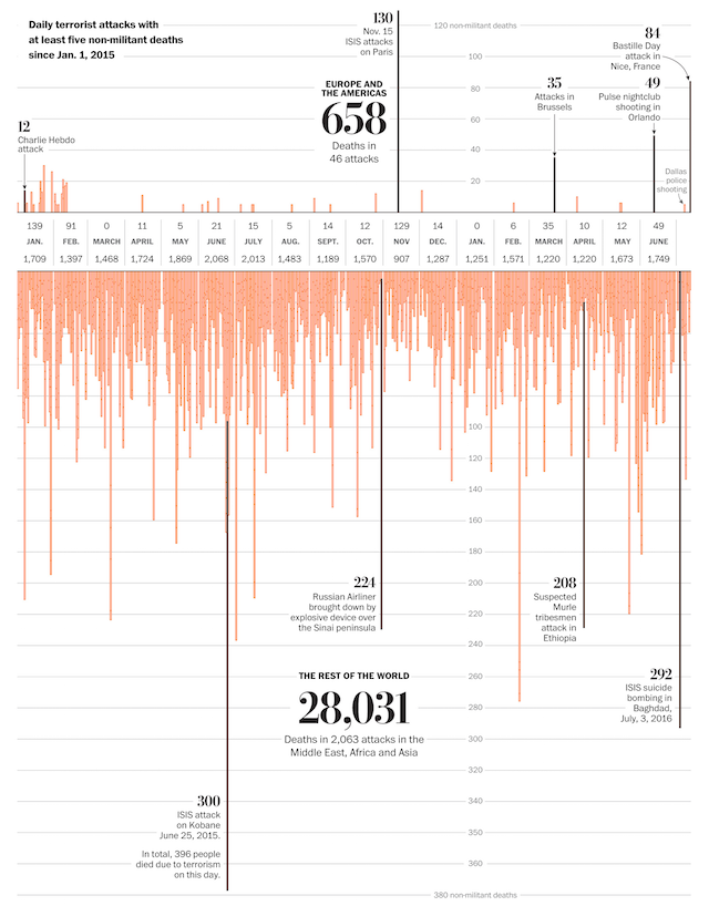 Quelle: Washington Post - How terrorism in the West compares to terrorism everywhere else