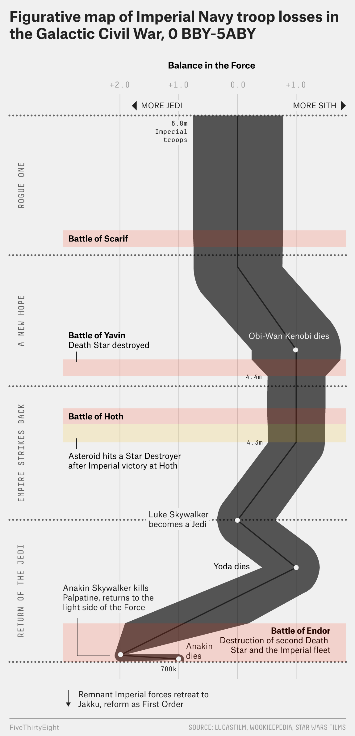 Quelle:   https://fivethirtyeight.com/features/star-wars-in-one-chart/