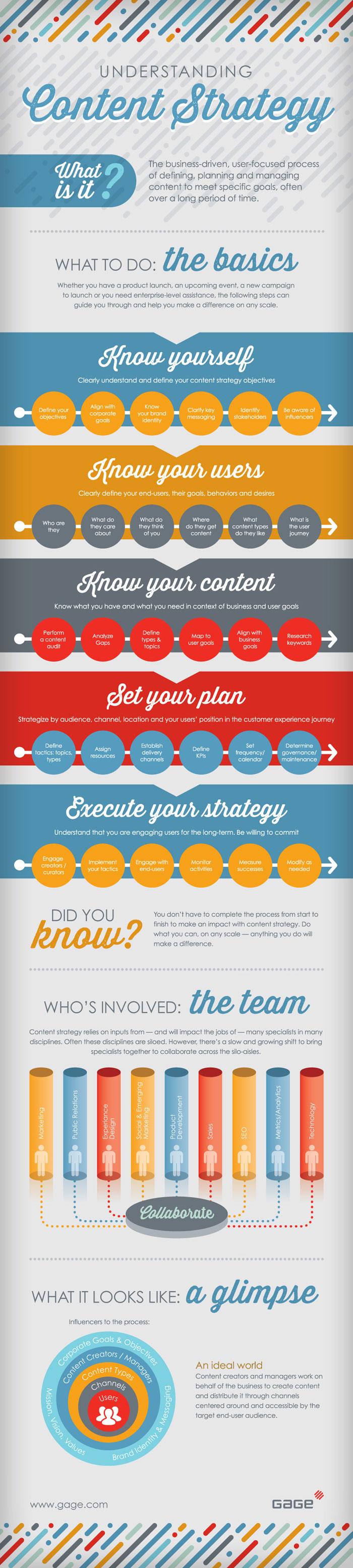 Vivid Content Marketing Infographic Understanding Content