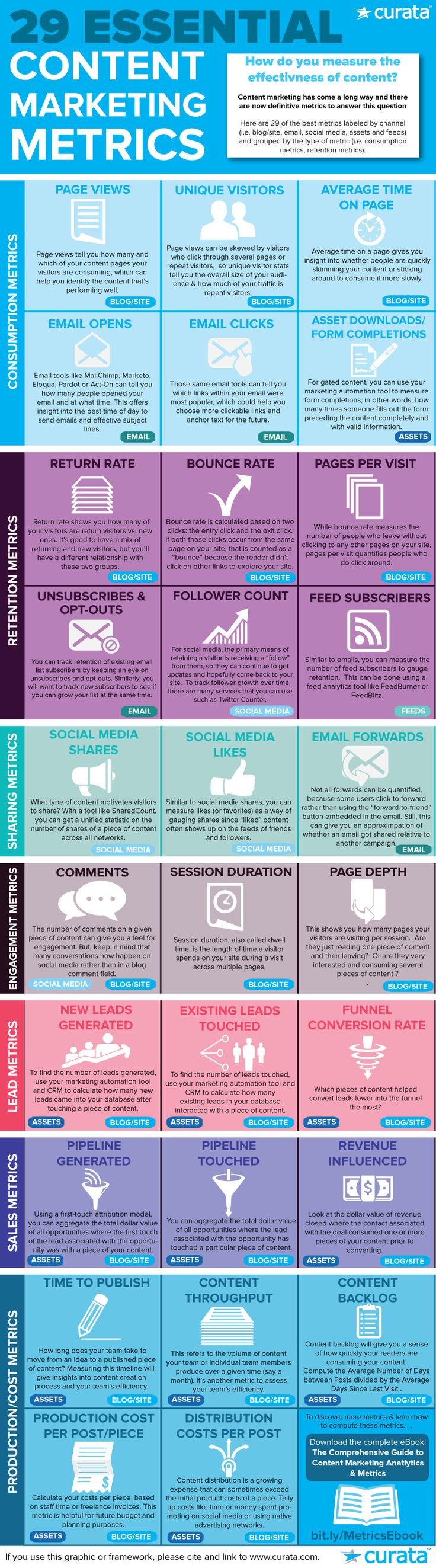 Vivid Content Marketing Infographic 29 Content Metrics