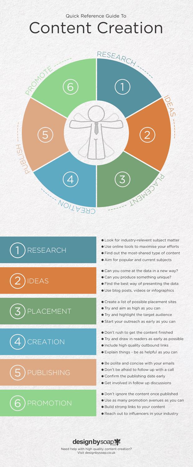Vivid Content Marketing Infographic Content Creation