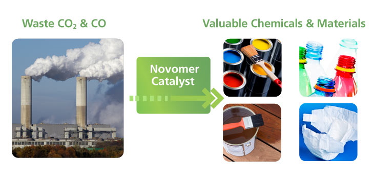 The Novomer vision of sustainable plastic recycling and manufacturing.
