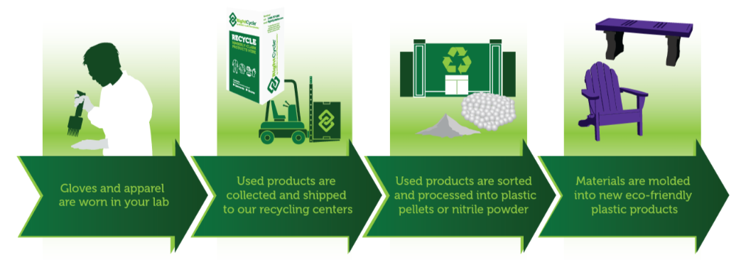 Rightcycle is available through Kimberly Clark Professional Services in Europe.