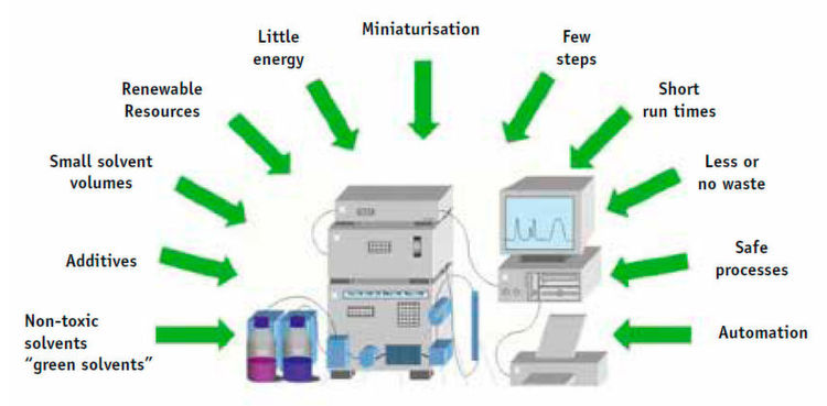 "Fig.1: Principles of ""Green Chromatography""(Source: NIUB)"