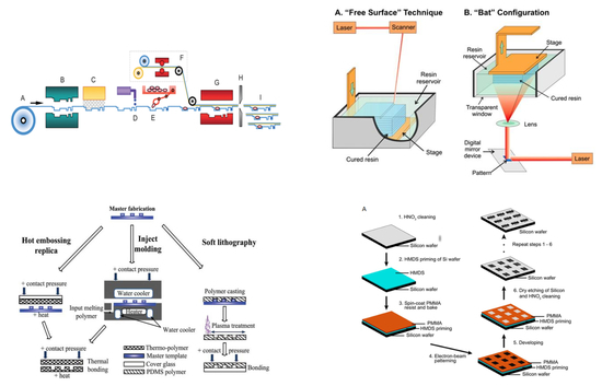 Image credit: Graphical abstract  Bruce K. Gale  et al .    A Review of Current Methods in Microfluidic Device Fabrication and Future Commercialization Prospects   (2018)  Inventions ,  3 (3), 60;