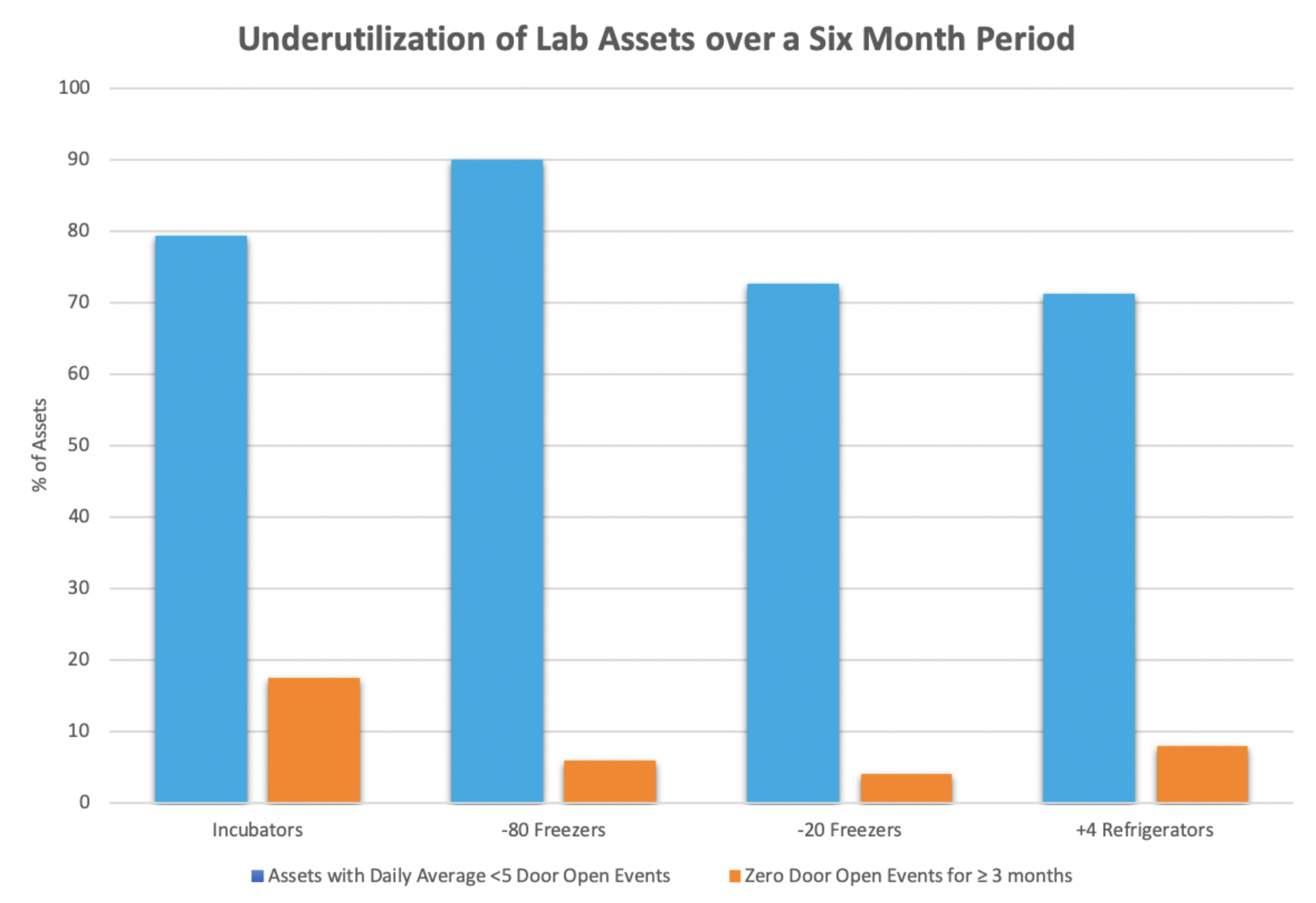 Figure 2: Underutilized lab assets over a six month period
