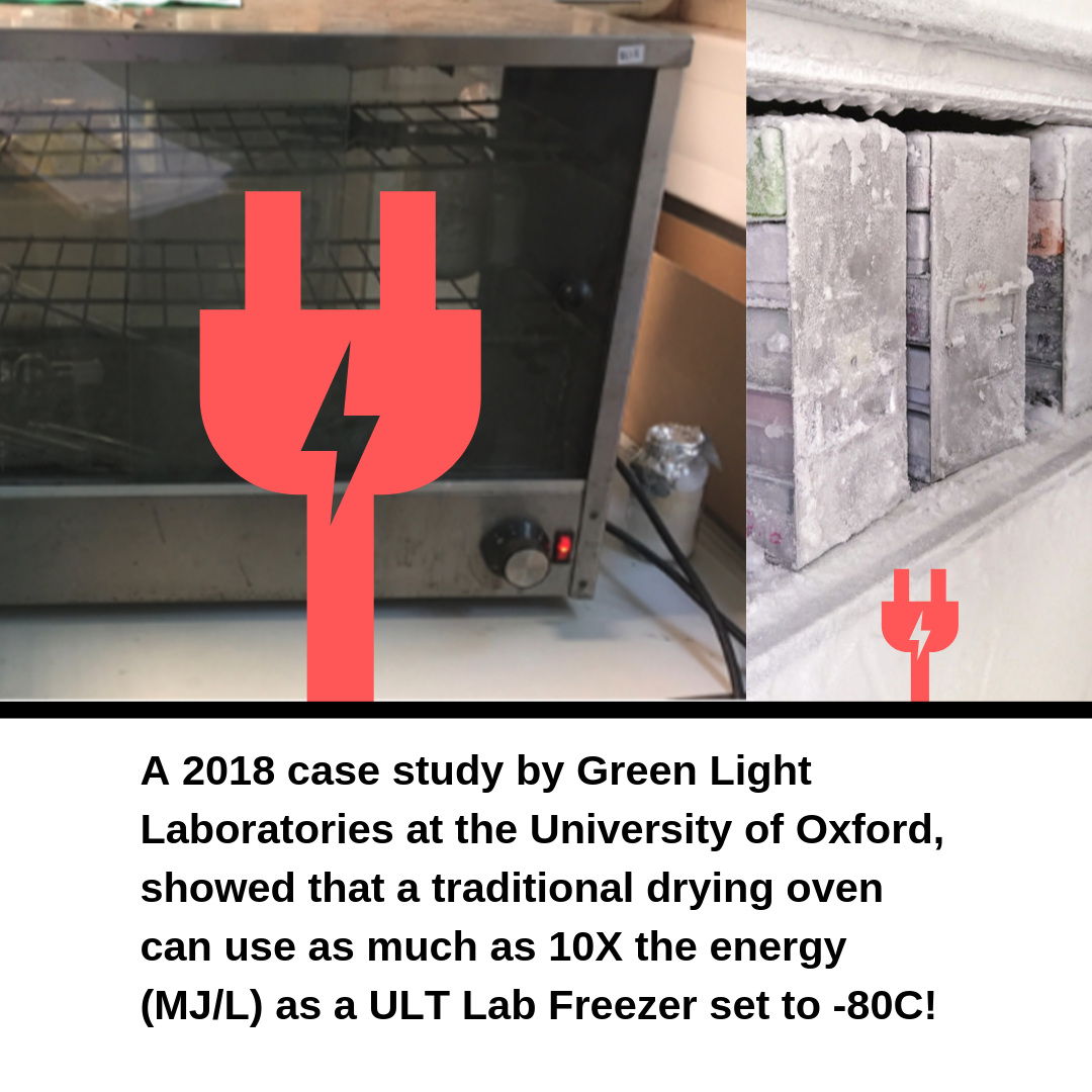 Laboratory Dryer Energy Labconscious.png