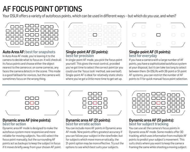 autofocus point focus