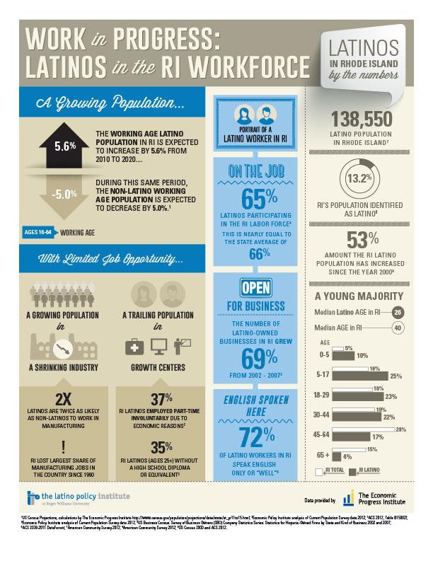 latinos-in-the-ri-workforce_52791a7f972c5.jpg