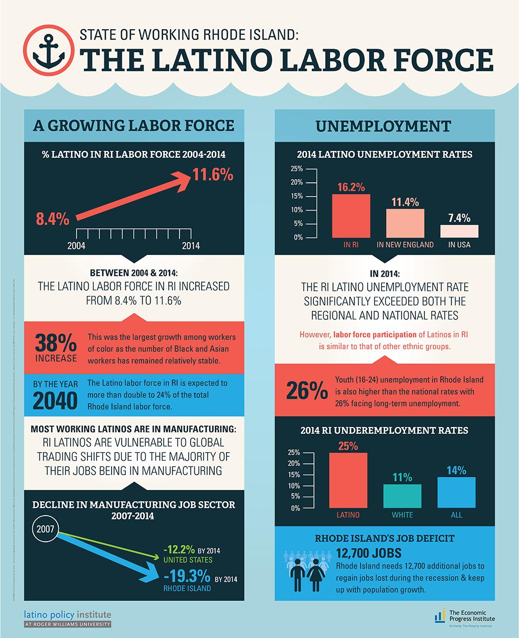 LPI_LatinoWorkforcePSTR.png