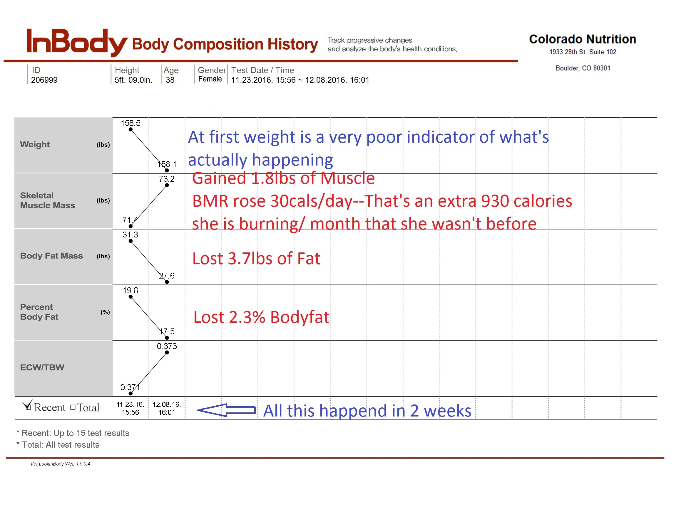 Nutrition results