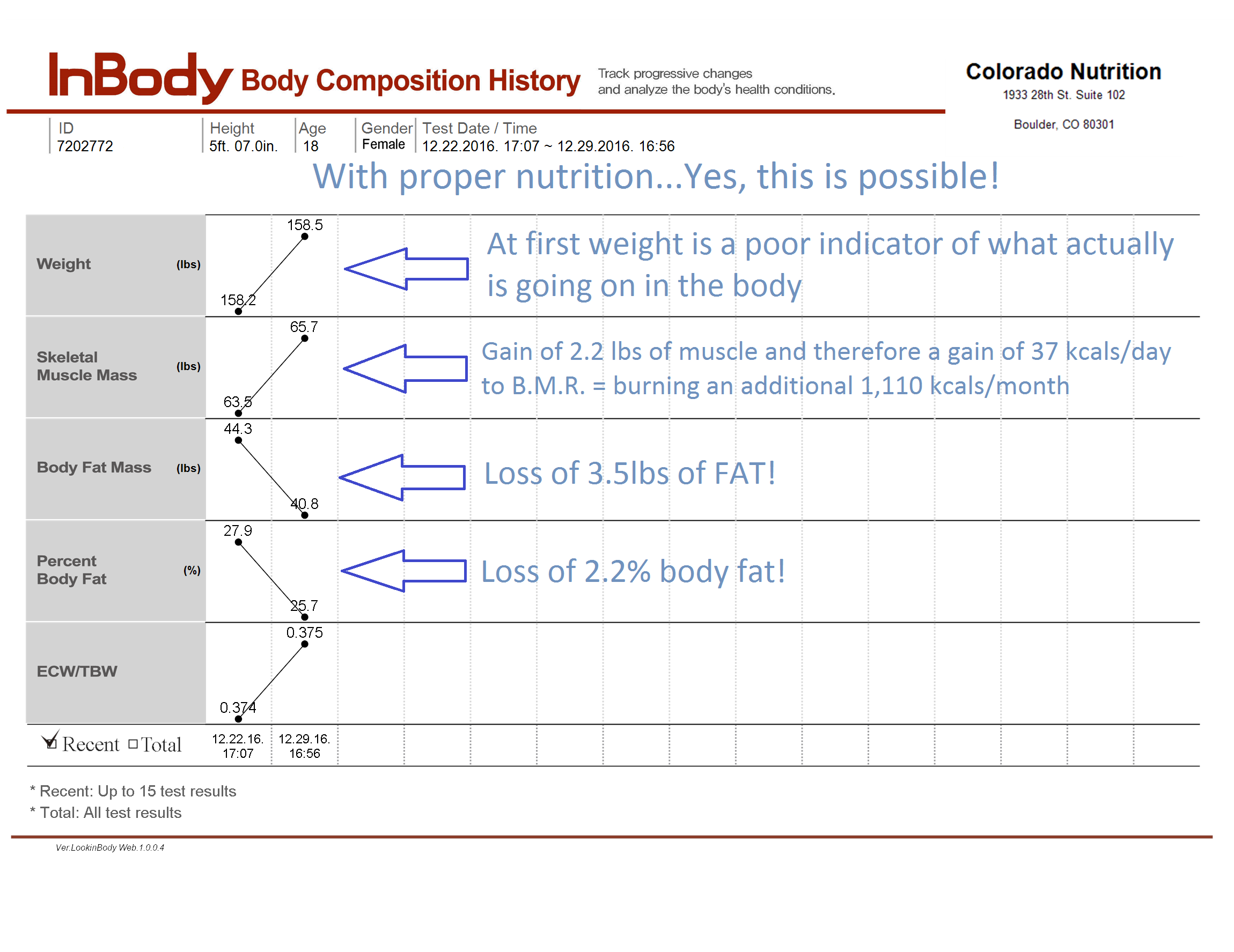 lose body fat boulder co