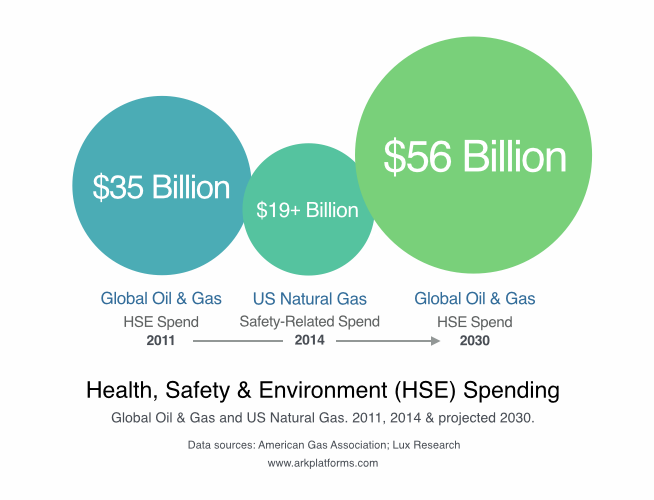 Health_Safety_Environment_Spending_Oil_Gas_Ark_Platforms.png