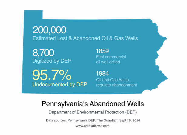 Pennsylvania_Abandoned_Oil_Gas_Wells_DEP.png