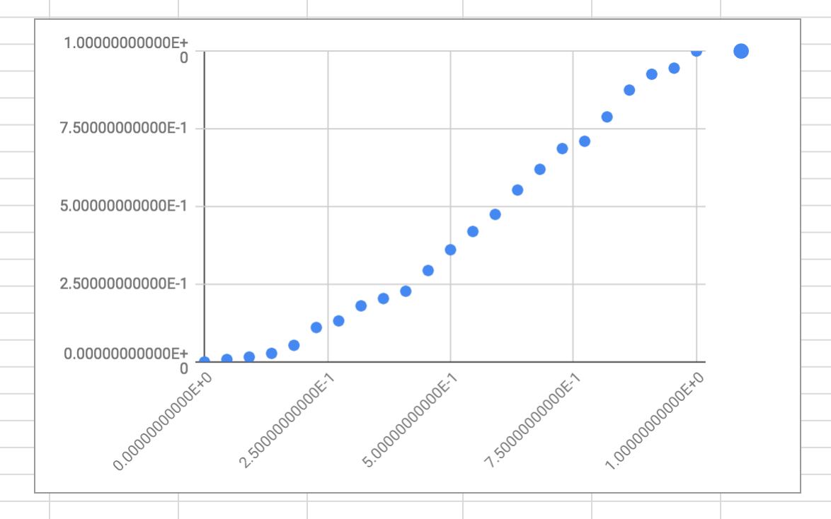 The initial state of the scatter chart.