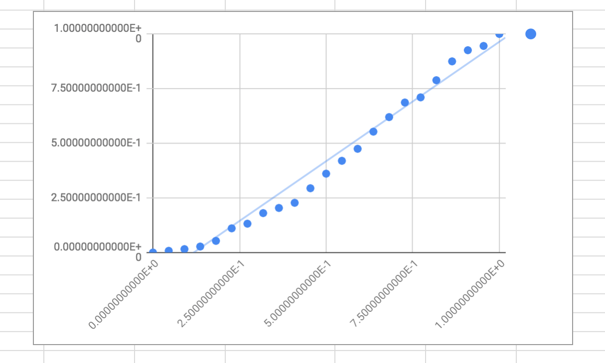 """The initial linear """"fitted curve"""" is not yet a great fit to our gray card data."""