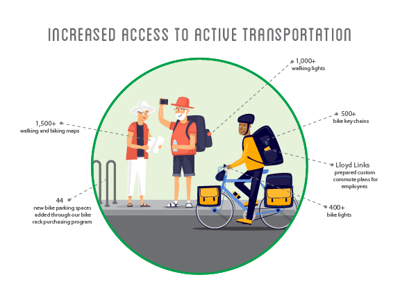 2018 Annual Report Access to Active Transportation Graphic-01.png
