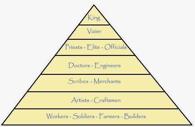 egyptian-social-pyramid.jpg