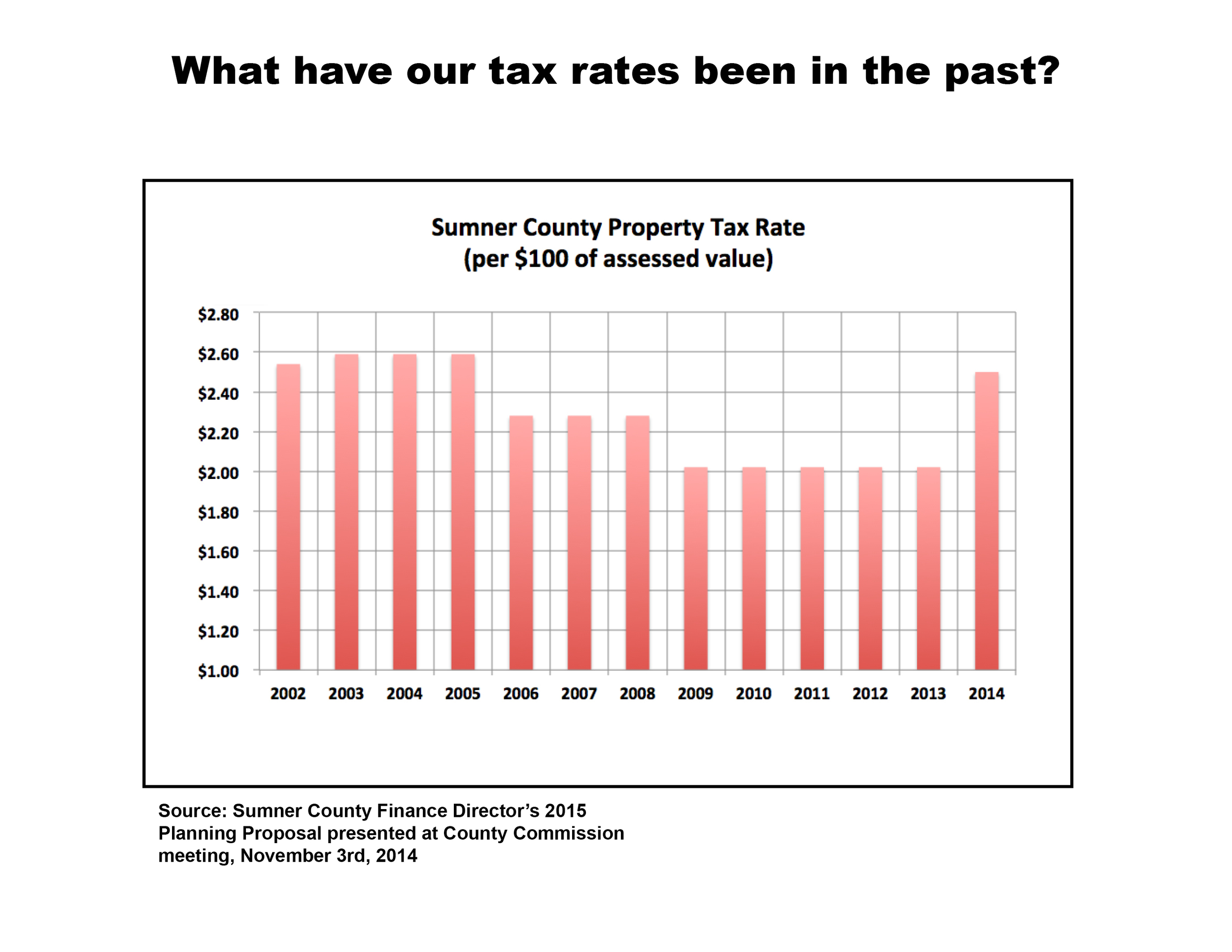 Sumner County property tax rates from 2002 to 2014. The 2002 tax rate was $2.54 per $100 of assessed value; the current rate is $2.50.