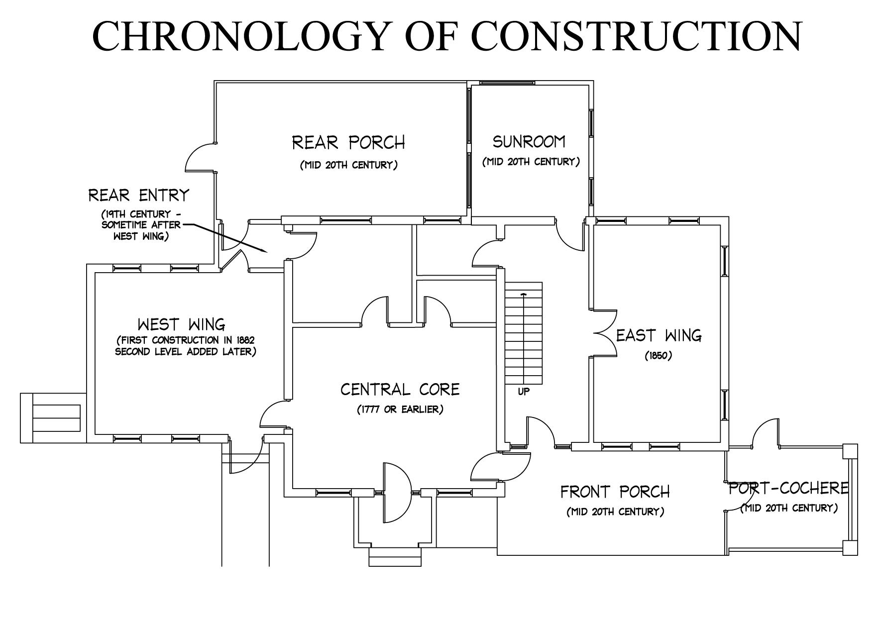 Diagram illustrating the chronology of developmental use