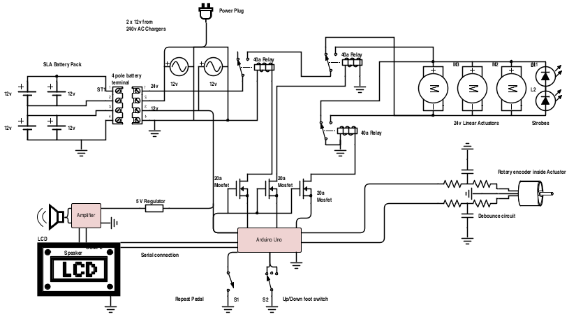 The prototype circuit uses all opensource hardware for fast modification, as well as a simple relay combination which can be replaced with high current mosfets in later stages.