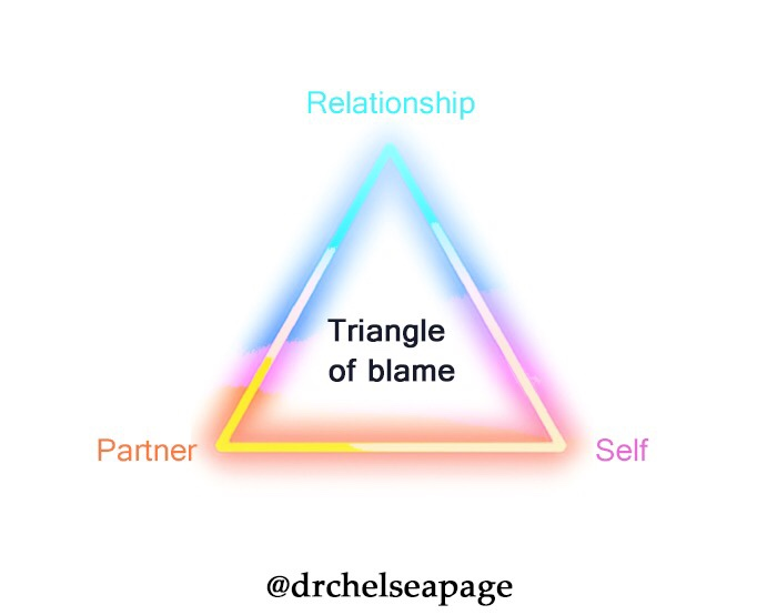 Triangle of Blame.jpg