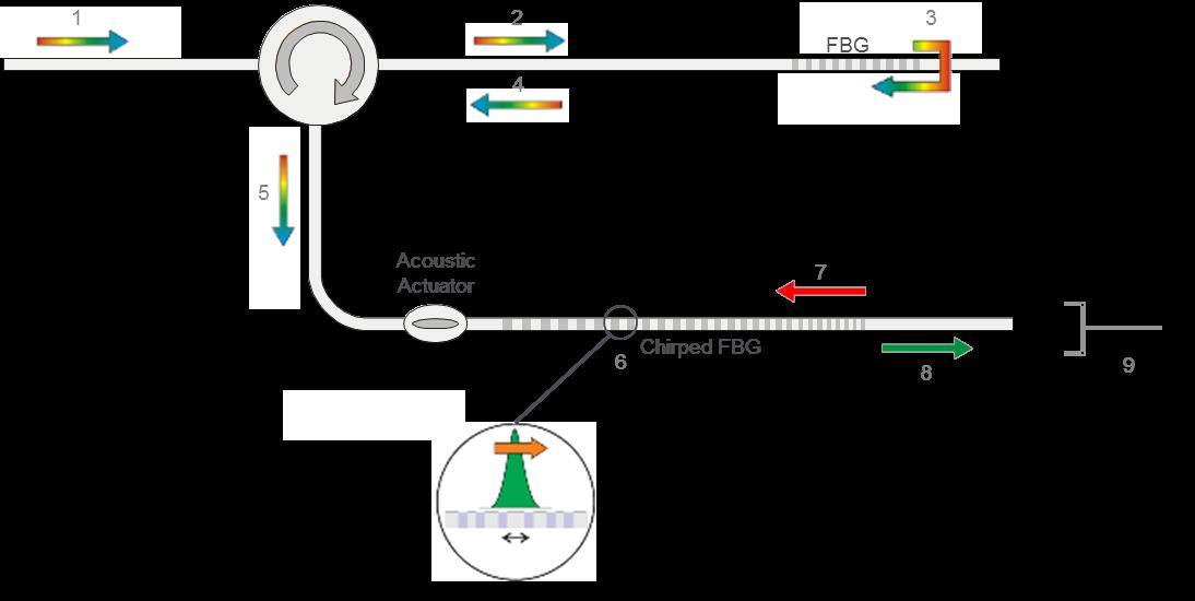 technology description of the wistom principle