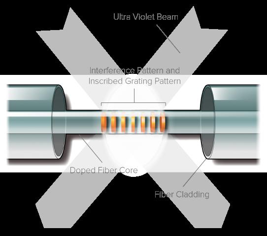 proximions unique fiber bragg grating production process usinginterferometric technology