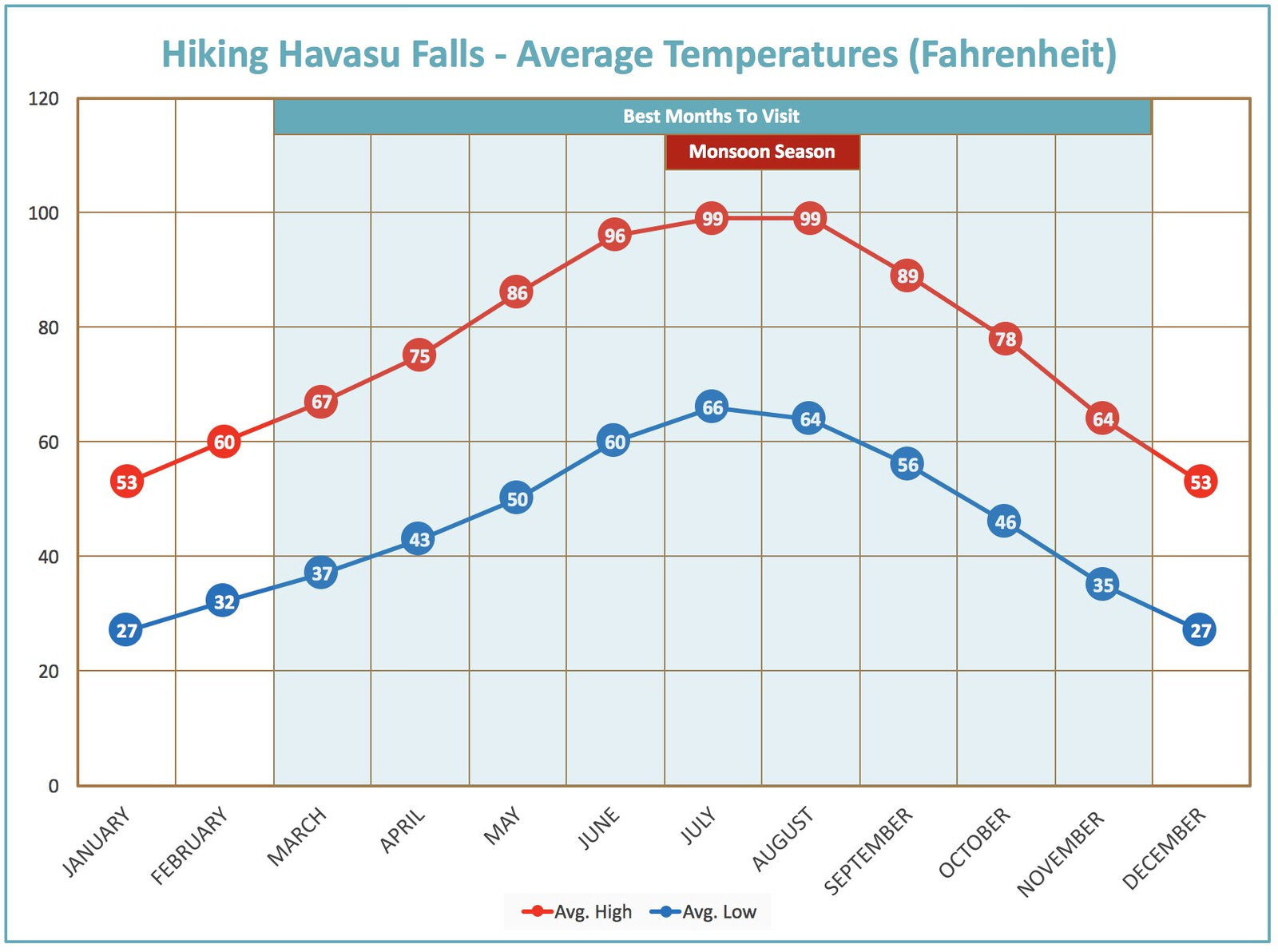 This chart shows the best times to visit Havasu falls based on temperatures and Monsoon Seasons.