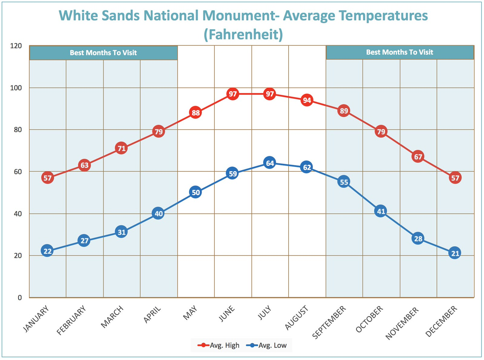 temperature-chart-white-sands-national-monument