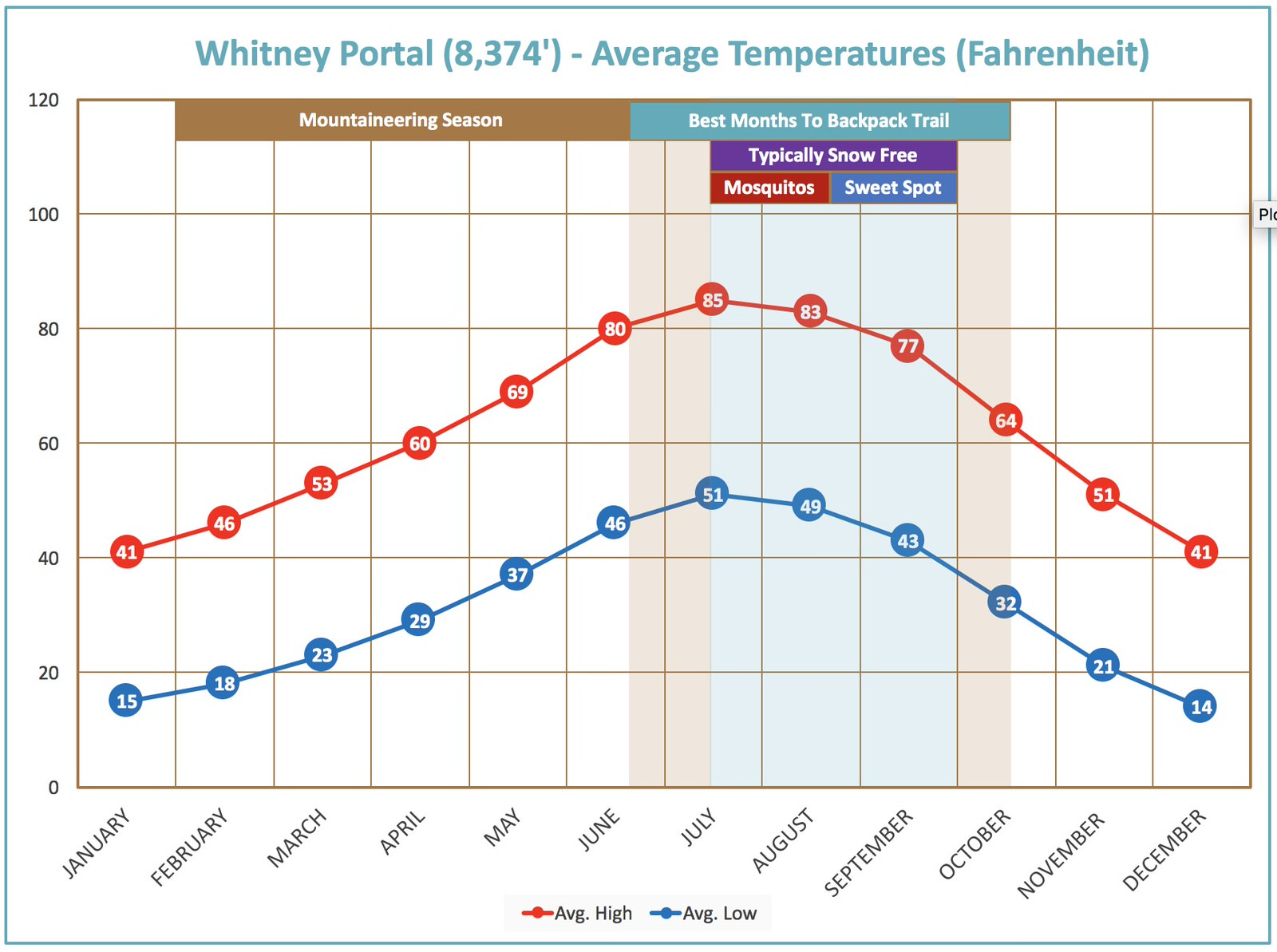 temperature-chart-onion-valley-to-whitney-portal-trail