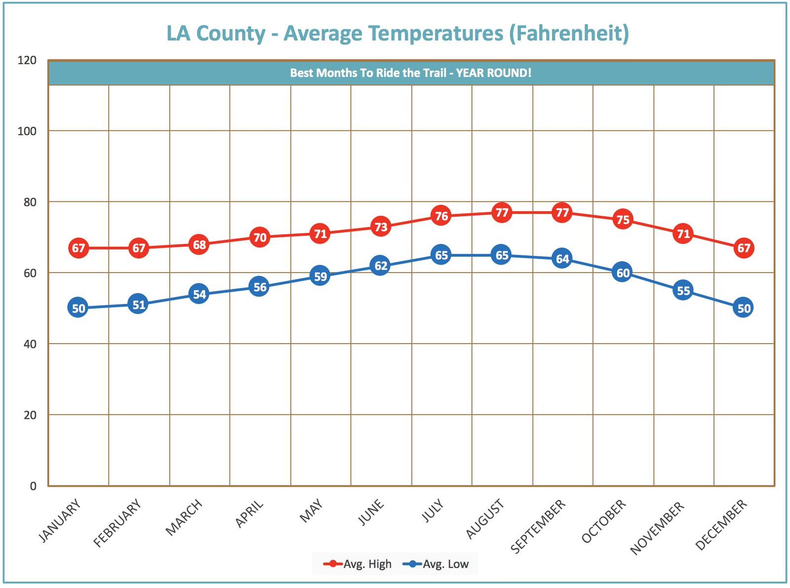 average-temperature-chart-LA-county