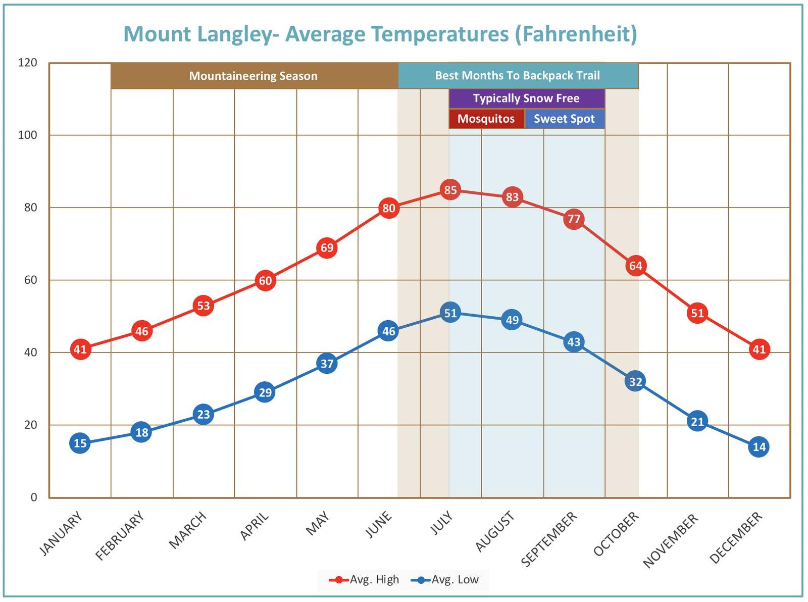 Average Temperature plot at Mount Langley.