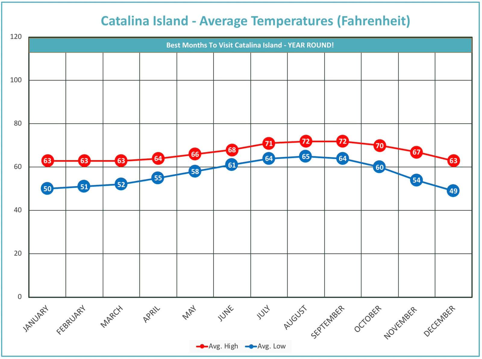 average-tempature-chart-catalina-island