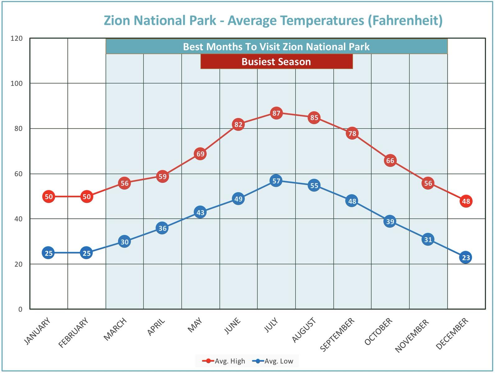 Average Temperature plot of Zion National Park.
