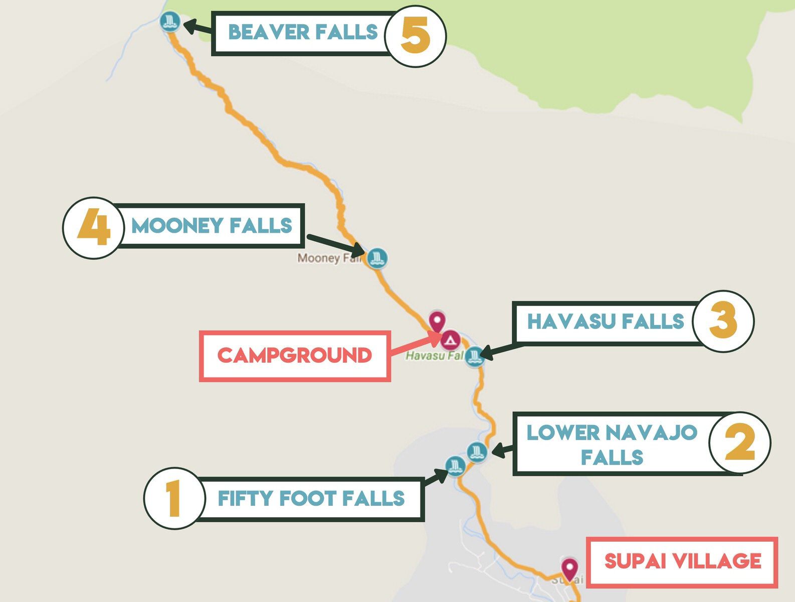 The ULTIMATE Guide to the Havasu Falls Hike in 2019